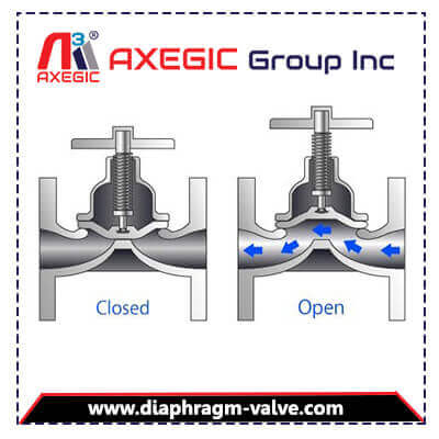 Diaphragm Valve Manufacturer, Supplier and Exporter in Ahmedabad, Gujarat, India